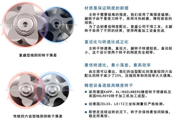 空压机转子图片