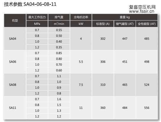 SA04|SA06|SA08|SA11空压机技术参数