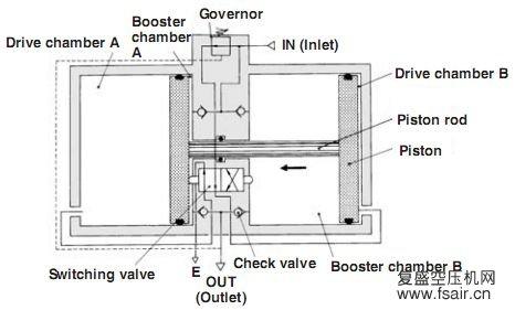 SMC VBA系列增压阀
